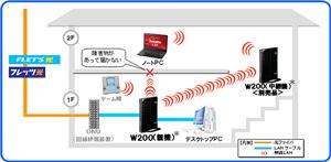 フレッツ光の設定徹底解説!~モデム,ルーター,無線LAN,WiFi~