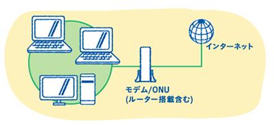 Wifiの仕組み