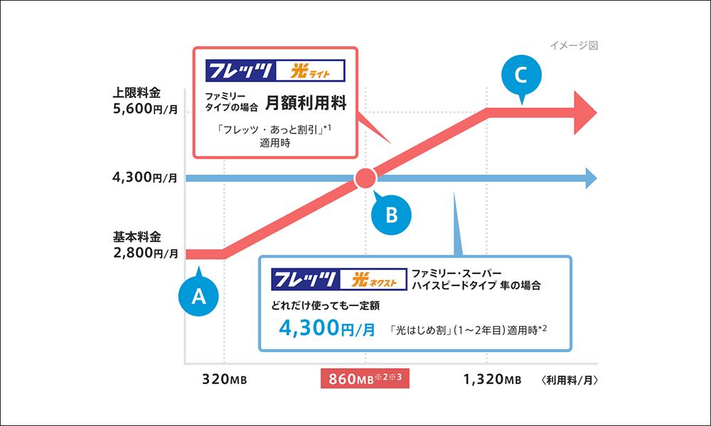 フレッツ光西日本の料金プラン